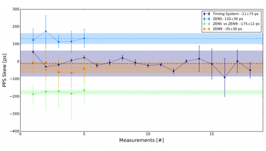 Figure 3. Shown is the verification PPS skew of the calibration of a mock CTA Timing System as well as the PPS skew between the GrandMaster switch and two White Rabbit Nodes called ZEN5 and ZEN9 as well as the PPS skew between the two Nodes themselves. Image credit: Heike Prokoph.